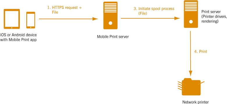ThinPrint GmbH ThinPrint Mobile Print - Citrix Ready Marketplace