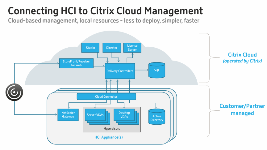 Connecting HCI to Citrix Cloud Management
