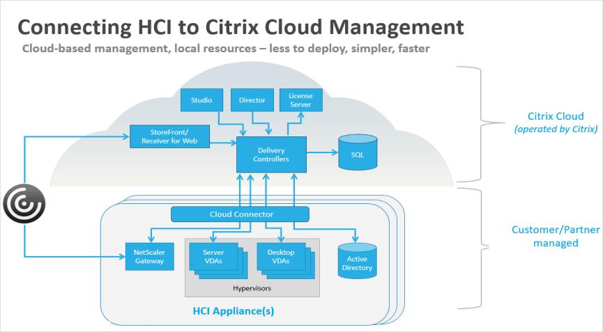 Citrix Cloud Architecture Diagram Diy Enthusiasts Wiring Diagrams