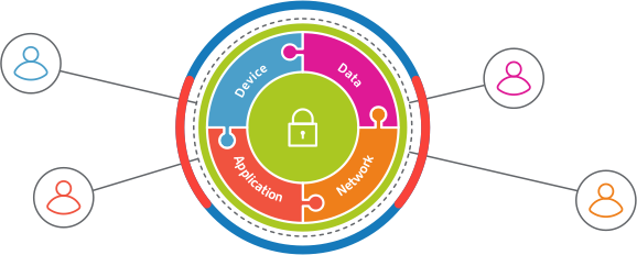 Citrix Ready Workspace Security Program